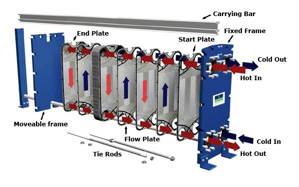 توزیع جریان در مبدل حرارتی صفحه ای