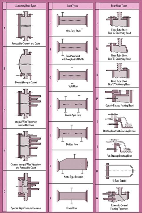 انواع پیکربندی مبدل پوسته لوله مطابق استاندارد TEMA